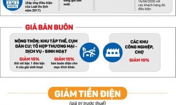 Wow! Giá điện Đà Nẵng được giảm rồi! Bạn đã biết giảm như thế nào chưa?